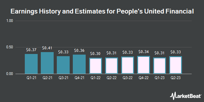 Earnings History and Estimates for People`s United Financial (NASDAQ:PBCT)