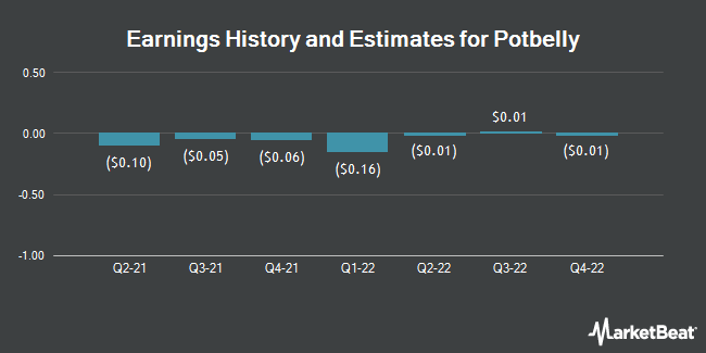 Earnings History and Estimates for Potbelly (NASDAQ:PBPB)