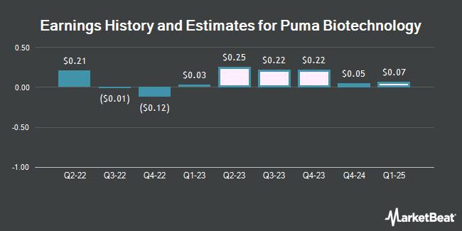 Earnings History and Estimates for Puma Biotechnology (NASDAQ:PBYI)