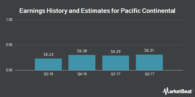 Earnings by Quarter for Pacific Continental Corporation (Ore) (NASDAQ:PCBK)
