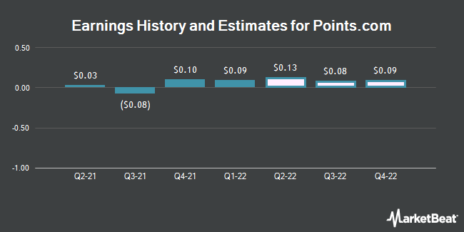 Earnings by Quarter for Points International Ltd (NASDAQ:PCOM)