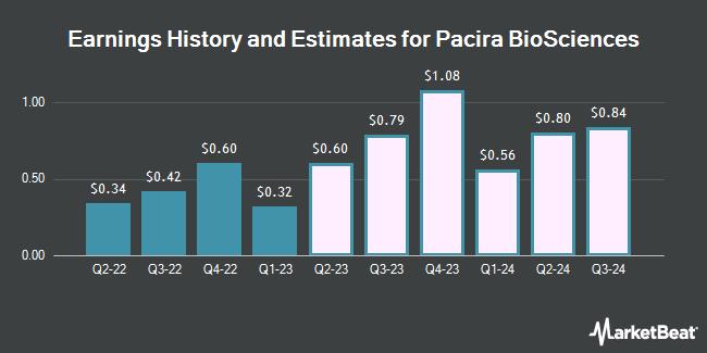 Earnings History and Estimates for Pacira Biosciences (NASDAQ:PCRX)