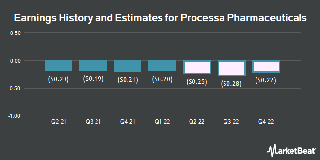 Earnings History and Estimates for Processa Pharmaceuticals (NASDAQ:PCSA)