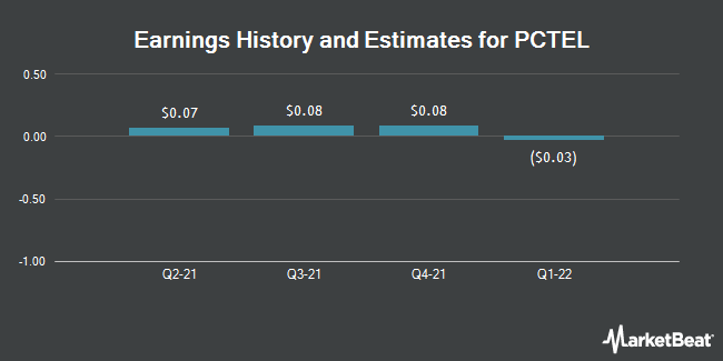 Earnings by Quarter for PC-Tel (NASDAQ:PCTI)