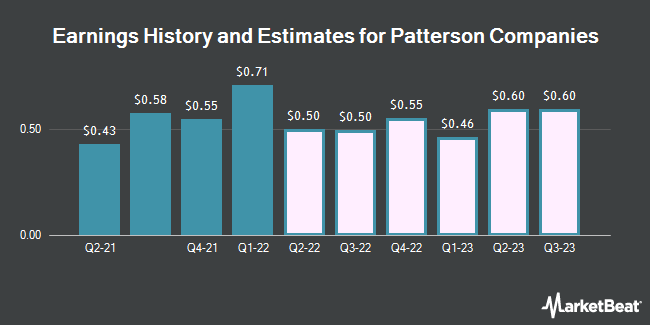Earnings History and Estimates for Patterson Companies (NASDAQ:PDCO)