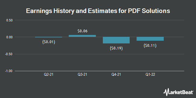 Earnings by Quarter for PDF Solutions (NASDAQ:PDFS)