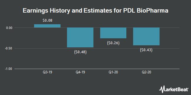 Earnings by Quarter for PDL BioPharma (NASDAQ:PDLI)