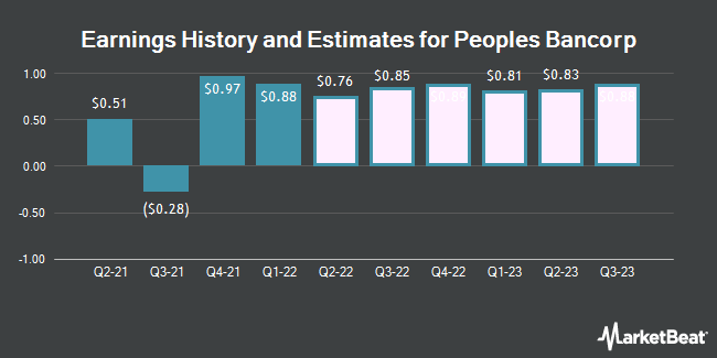 Earnings History and Estimates for Peoples Bancorp (NASDAQ:PEBO)