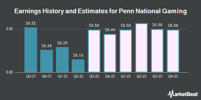 Earnings History and Estimates for Penn National Gaming (NASDAQ:PENN)