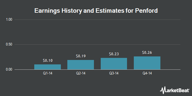 Earnings by Quarter for Penford Corp (NASDAQ:PENX)