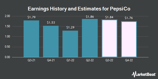 Earnings History and Estimates for PepsiCo (NASDAQ:PEP)