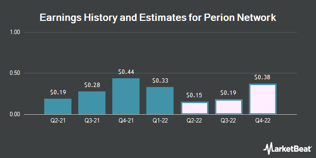 Earnings History and Estimates for Perion Network (NASDAQ:PERI)
