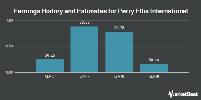 Earnings by Quarter for Perry Ellis International (NASDAQ:PERY)
