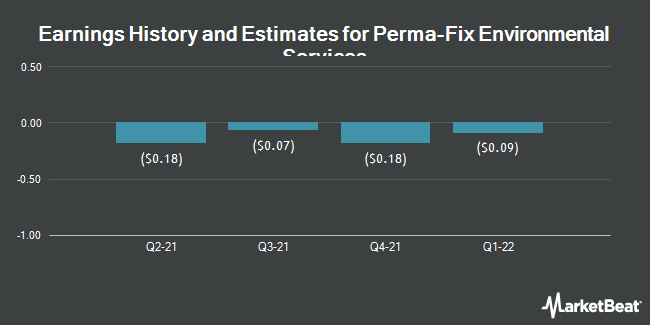 Earnings by Quarter for Perma-Fix Environmental Services (NASDAQ:PESI)