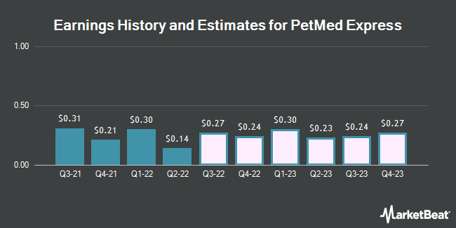 Earnings by Quarter for PetMed Express (NASDAQ:PETS)