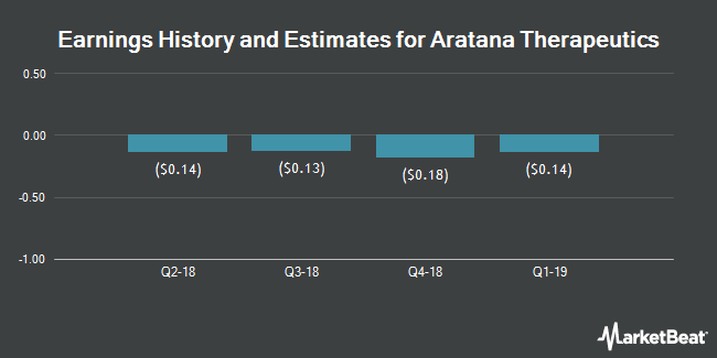 Earnings by Quarter for Aratana Therapeutics (NASDAQ:PETX)