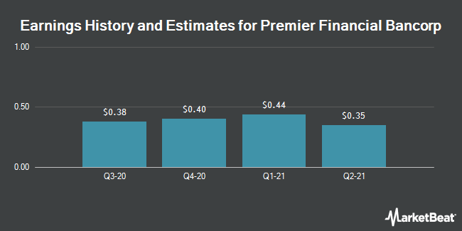 Earnings by Quarter for Premier Financial Bancorp (NASDAQ:PFBI)