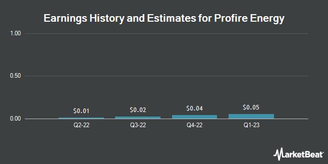 Earnings by Quarter for Profire Energy (NASDAQ:PFIE)