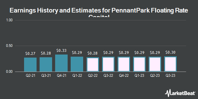 Earnings History and Estimates for Pennantpark Floating Rate Capital (NASDAQ:PFLT)