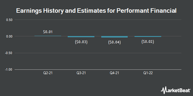 Earnings by Quarter for Performant Financial Corporation (NASDAQ:PFMT)
