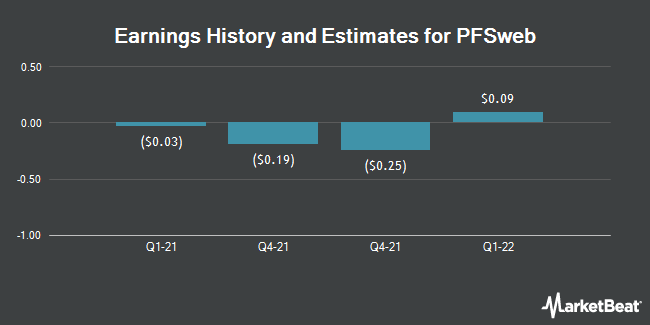 Earnings by Quarter for PFSweb (NASDAQ:PFSW)