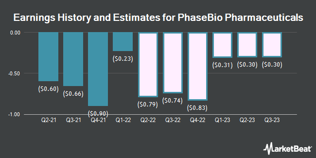 Earnings History and Estimates for PhaseBio Pharmaceuticals (NASDAQ:PHAS)