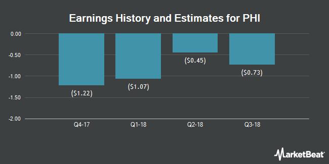 Earnings by Quarter for PHI (NASDAQ:PHII)