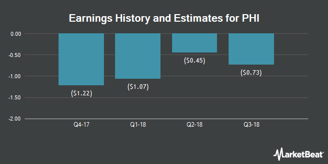 Earnings by Quarter for PHI (NASDAQ:PHIIK)