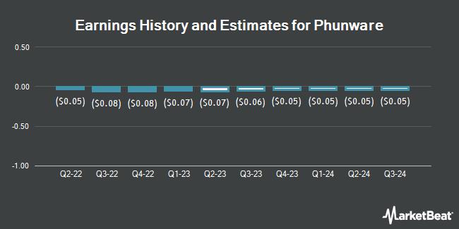 Earnings History and Estimates for Phunware (NASDAQ:PHUN)
