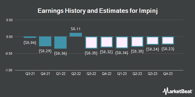 Earnings History and Estimates for IMPINJ (NASDAQ:PI)