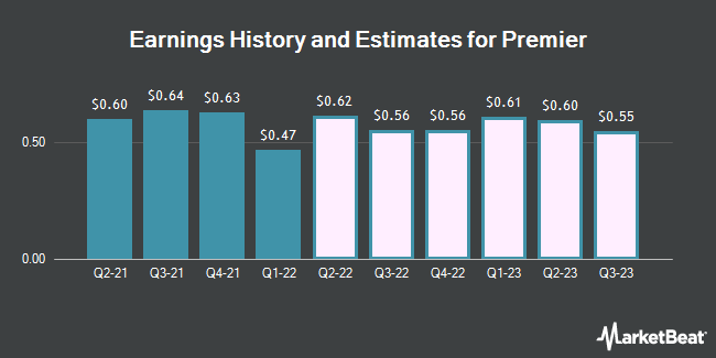 Earnings History and Estimates for Premier (NASDAQ:PINC)