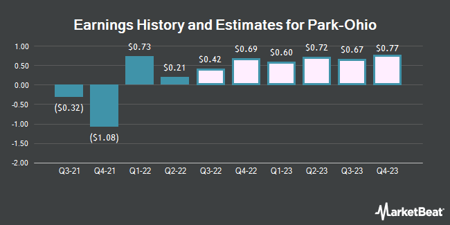Earnings History and Estimates for Park-Ohio (NASDAQ:PKOH)