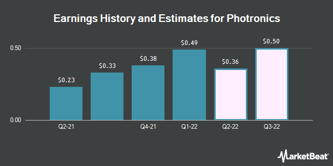 Earnings History and Estimates for Photronics (NASDAQ:PLAB)