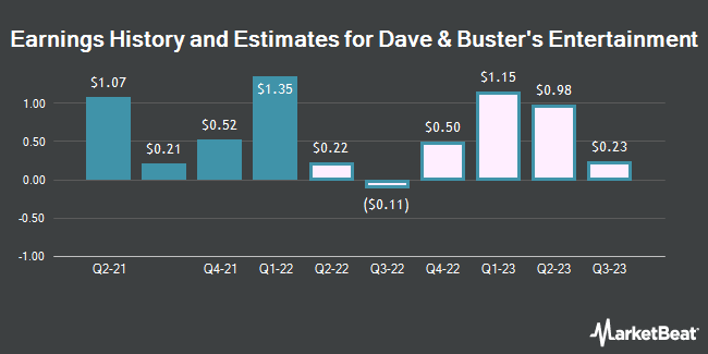 Earnings History and Estimates for Dave & Buster`s Entertainment (NASDAQ:PLAY)