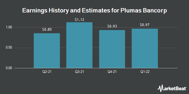 Earnings by Quarter for Plumas Bancorp (NASDAQ:PLBC)