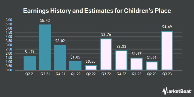 Earnings History and Estimates for Childrens Place (NASDAQ:PLCE)