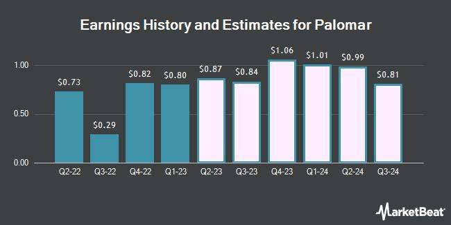 Earnings History and Estimates for Palomar (NASDAQ:PLMR)