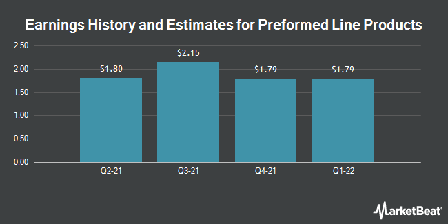 Earnings by Quarter for Preformed Line Products Company (NASDAQ:PLPC)