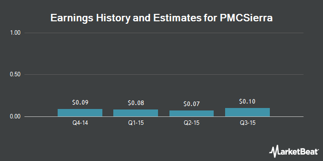 Earnings by Quarter for PMC-Sierra (NASDAQ:PMCS)