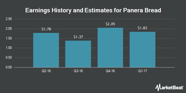 Earnings by Quarter for Panera Bread Company (NASDAQ:PNRA)