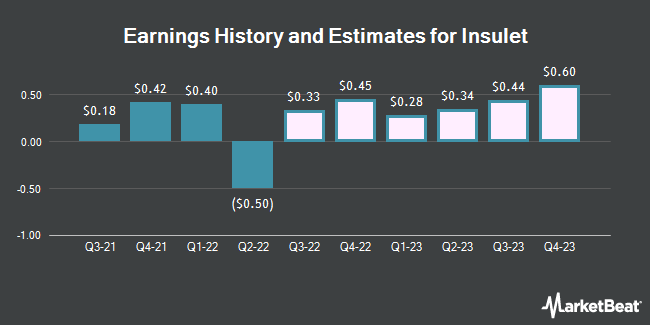 Earnings History and Estimates for Insulet (NASDAQ:PODD)