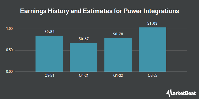 Earnings by Quarter for Power Integrations (NASDAQ:POWI)