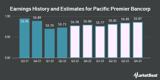 Earnings History and Estimates for Pacific Premier Bancorp (NASDAQ:PPBI)