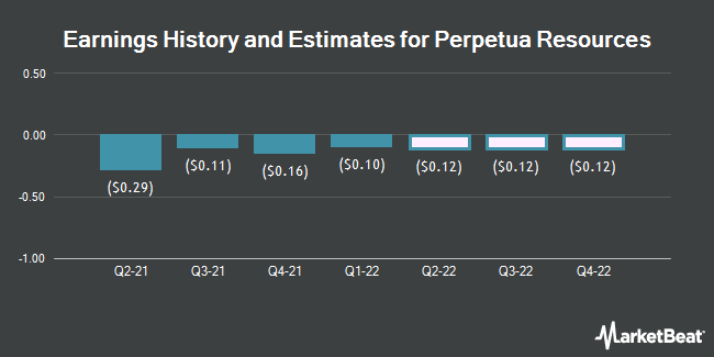 Earnings History and Estimates for Perpetua Resources (NASDAQ:PPTA)