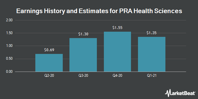 Earnings History and Estimates for PRA Health Sciences (NASDAQ:PRAH)