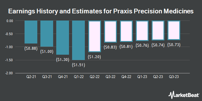 Earnings History and Estimates for Praxis Precision Medicines (NASDAQ:PRAX)