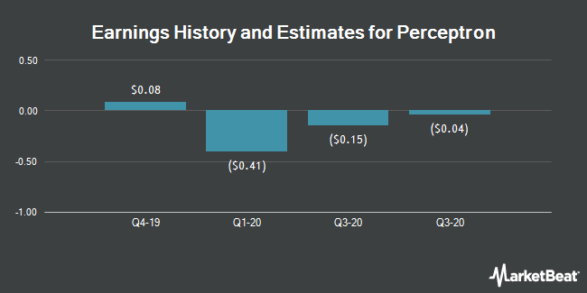Earnings History and Estimates for Perceptron (NASDAQ:PRCP)