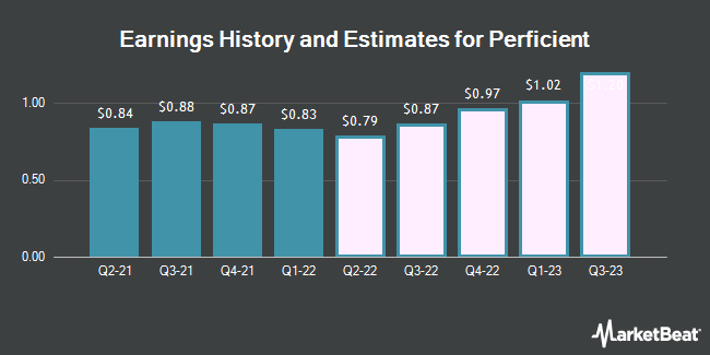 Earnings History and Estimates for Perficient (NASDAQ:PRFT)
