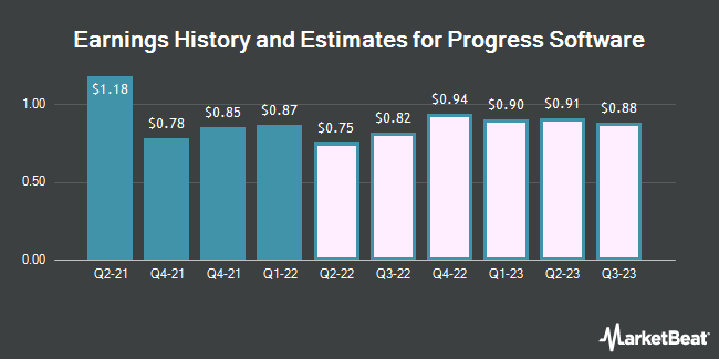 Earnings by Quarter for Progress Software (NASDAQ:PRGS)