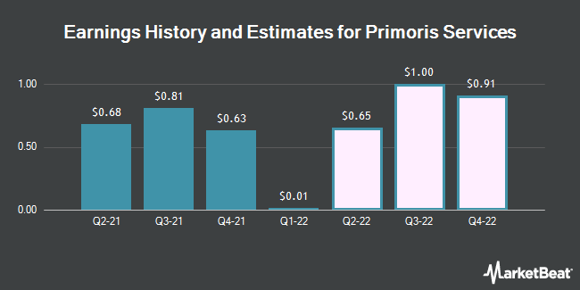 Earnings History and Estimates for Primoris Services (NASDAQ:PRIM)